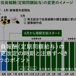 役員報酬(定期同額給与)の変更改定の時期と注意すべき6つのポイント
